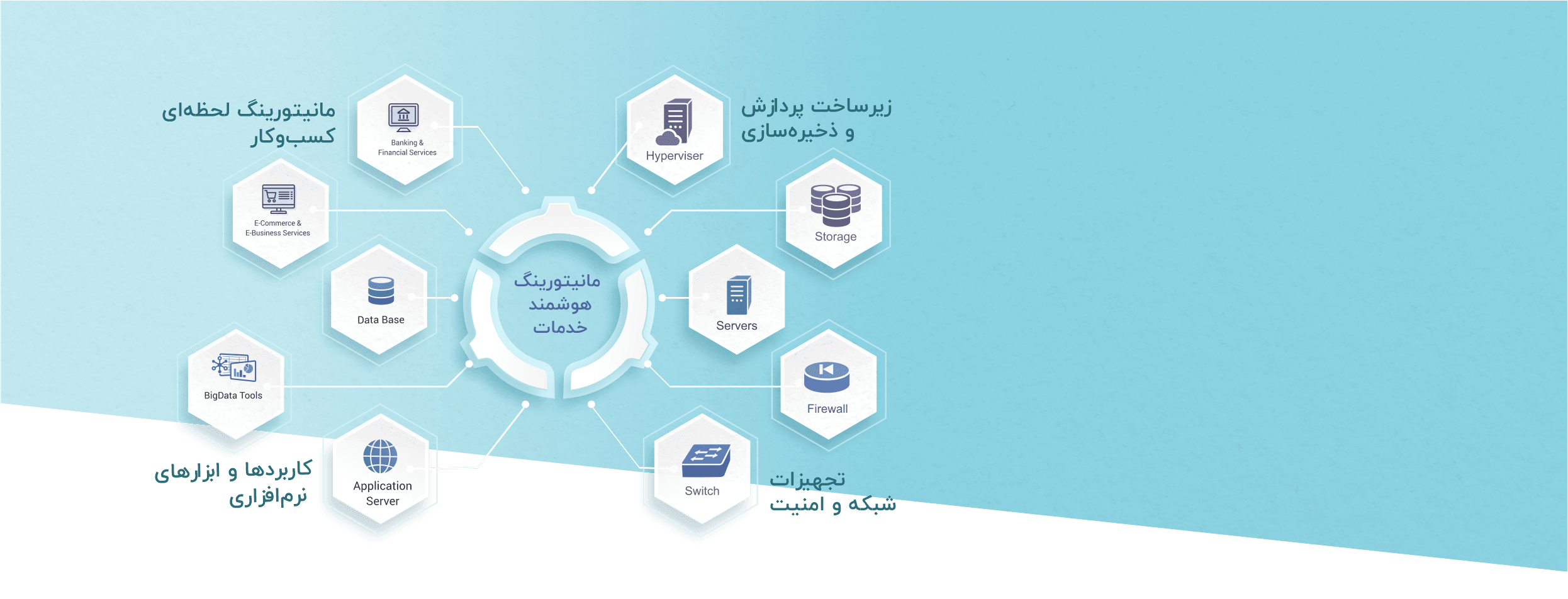 http://paiotech.ir/services/#operation-monitoring